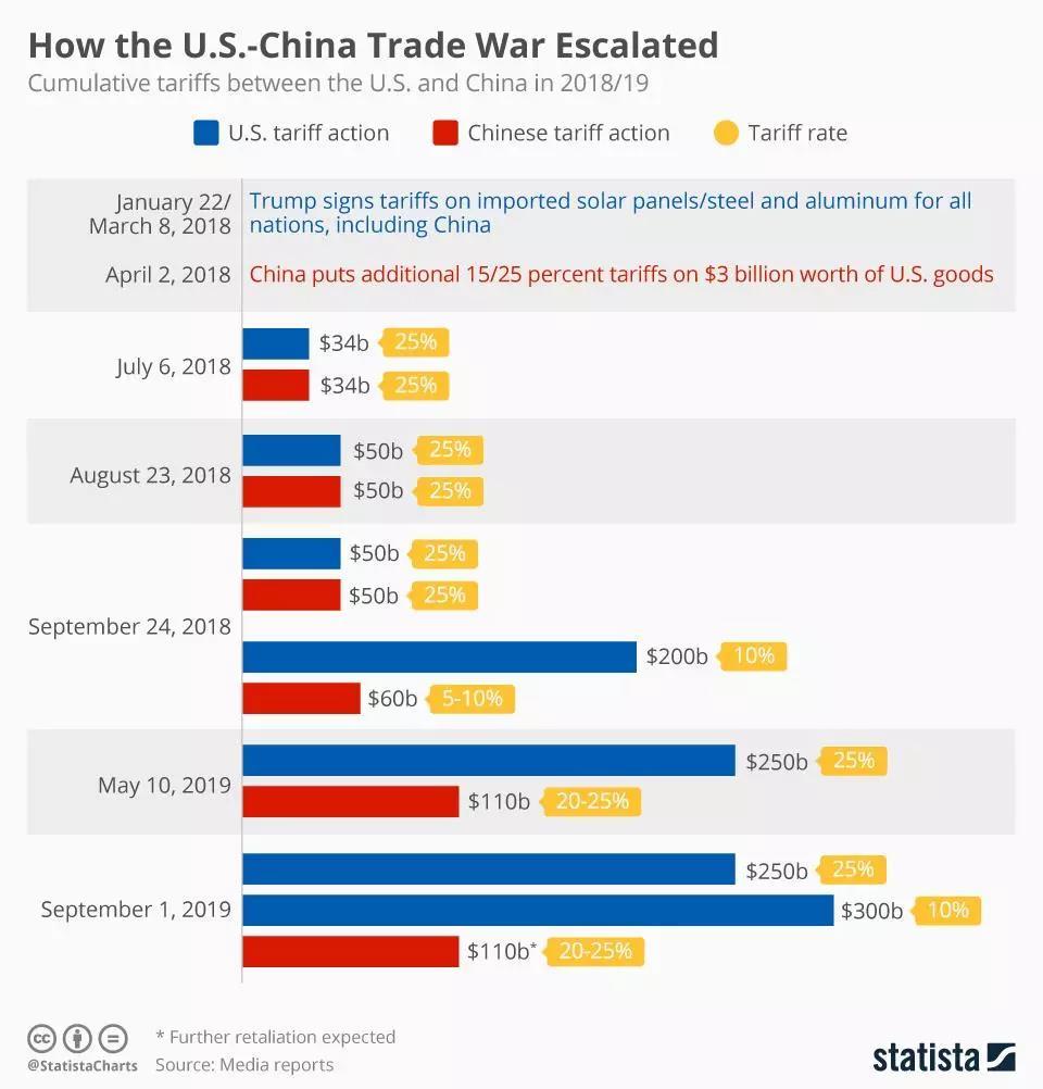 货币战争的硝烟--人民币汇率破7,要紧急避险了吗?