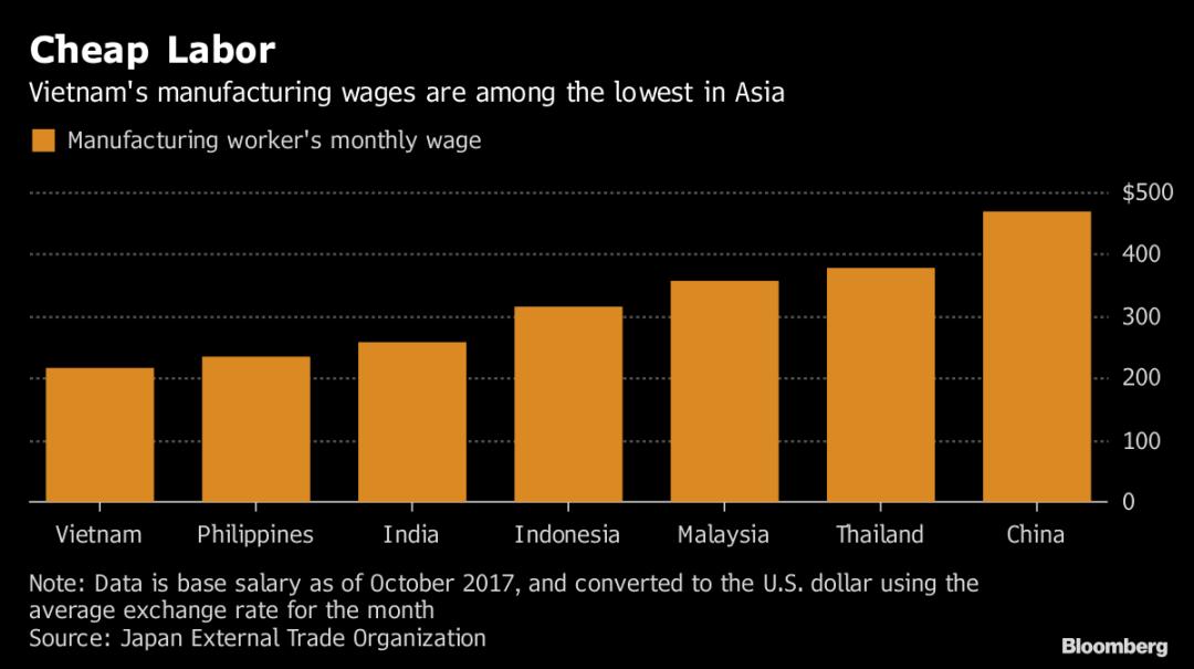 产业链的大洗牌:越南制造在忧虑中爆发?