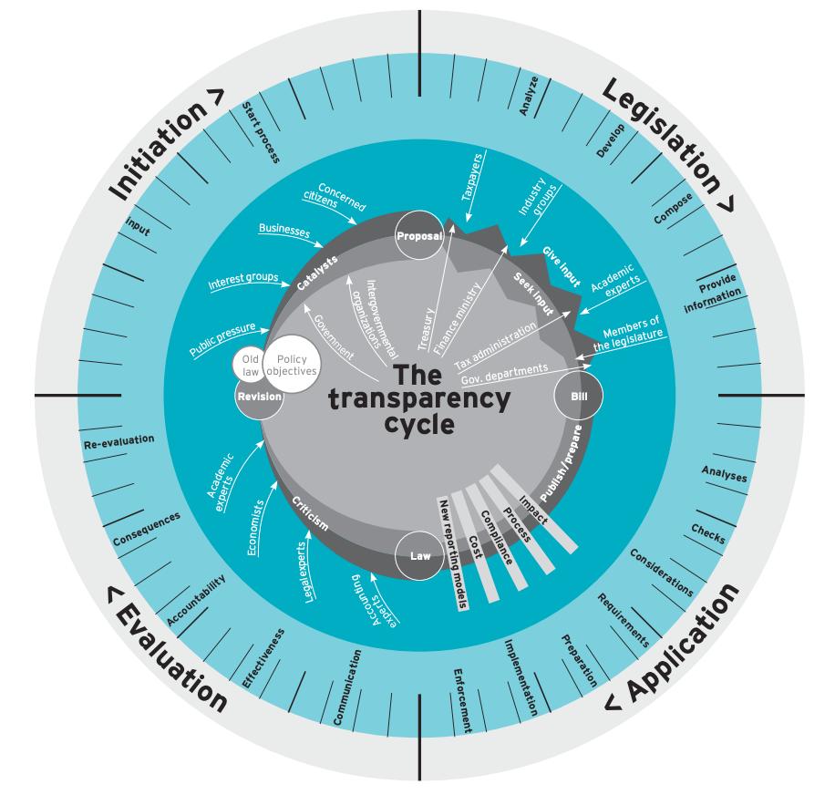 离岸地的透明时代将2025年前到来