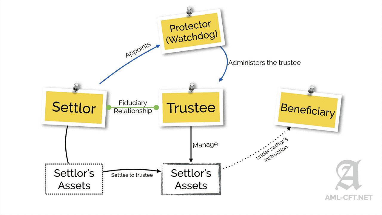 WHY美国信托系列(一) | 法典理论与实践创新的领航者