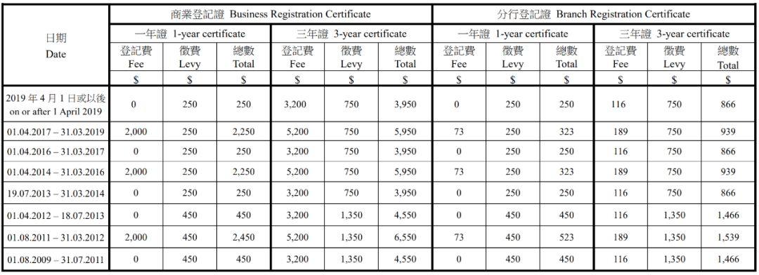 香港税局推出纾困措施:个人税负减轻,商业登记费宽免