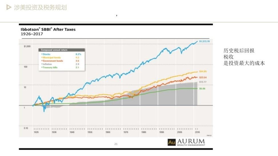 美国注册会计师带你了解涉美投资中及税务规划(下篇)