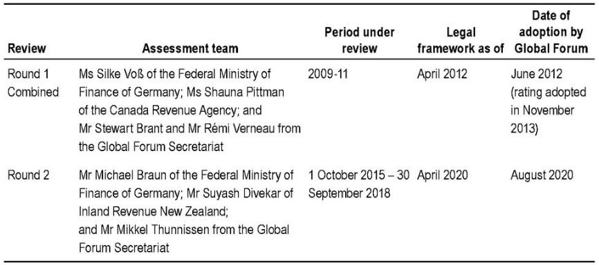 中国内地税务信息交换(EOIR)第二轮同行审议报告要点速览