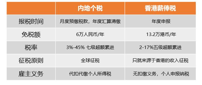 香港税务实务(一)了解税表和纳税申报要求